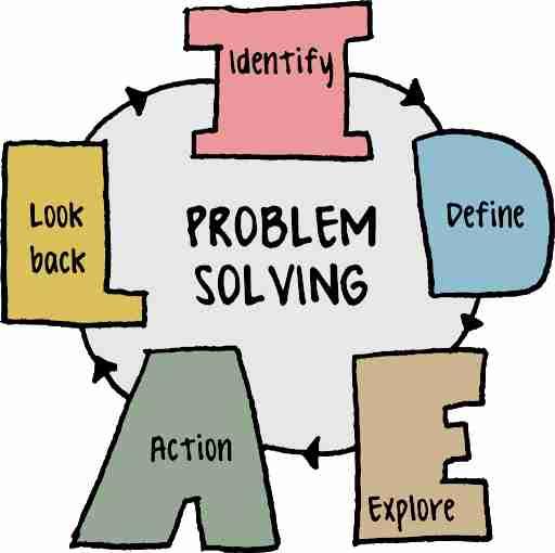 مهارت حل مساله